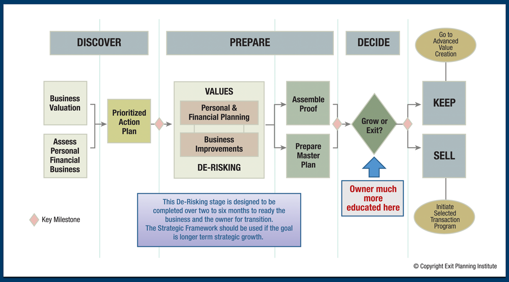 EPI Value Acceleration Methodology which is a process for executing exit planning engagements - Blue Border