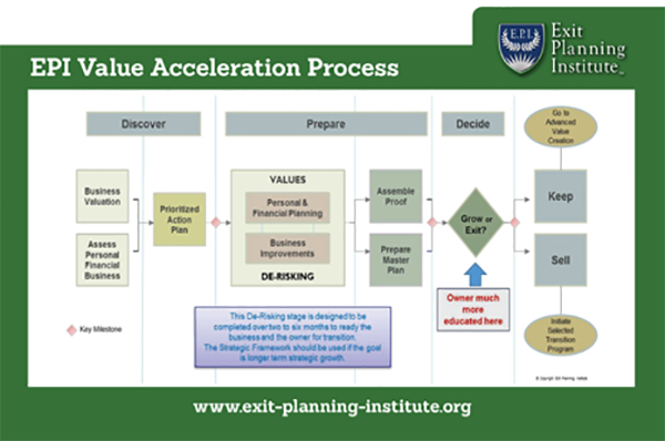 Chris Snider created and released the Value Acceleration Methodology for use within the EPI membership base. The CEPA program was adapted to incorporate and teach along this framework as well. His contribution of the Value Acceleration Methodology caused Chris Snider to be nominated and ultimately be a finalist for the AM&AA 2015 Thought Leader of the Year awards.