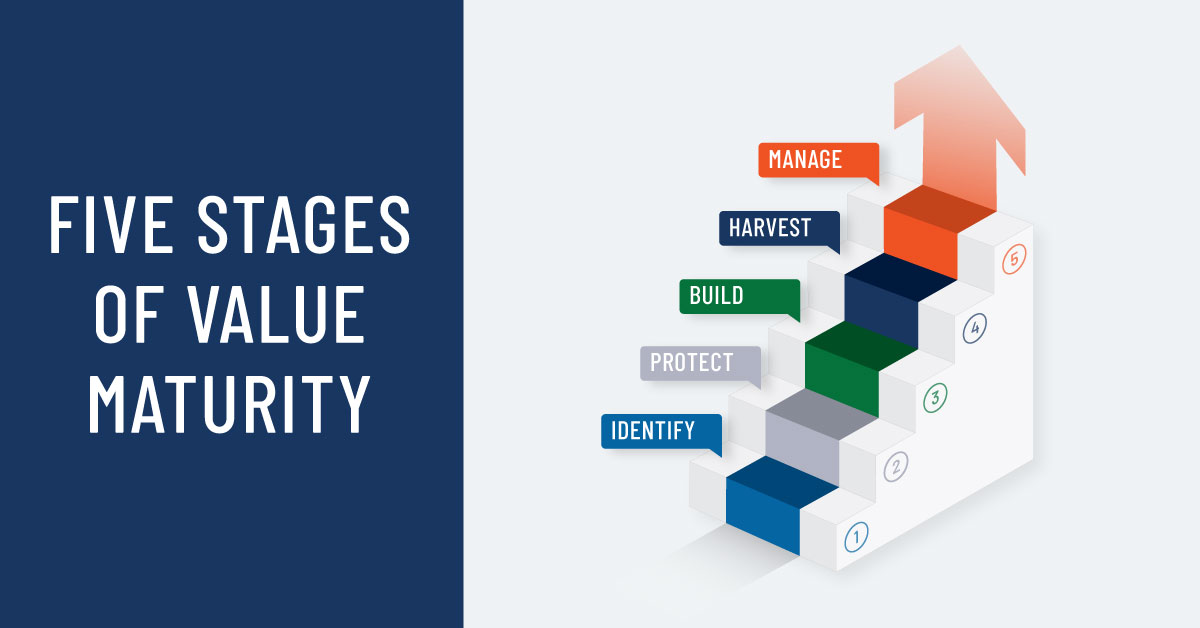 Five Stages of Value Maturity Infographic